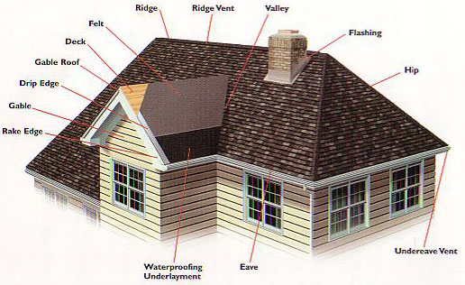Roofing Louisville Ky, 624 E. Market St, suite 2. Louisville Kentucky. 40202, Call 502 208 3778